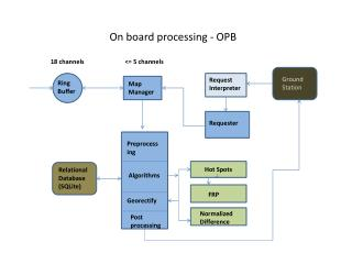 On board processing - OPB