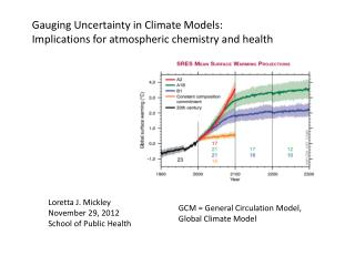 Gauging Uncertainty in Climate Models:  Implications for atmospheric chemistry and health