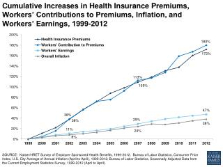 ehbs cumulative increases in health insurance premiums workers contributions to premiums inflation and workers earnings
