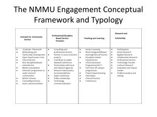 The NMMU Engagement Conceptual Framework and Typology