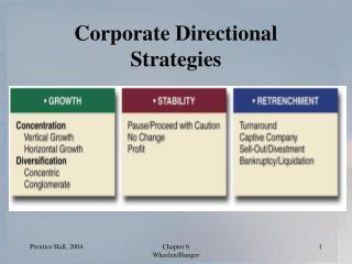 Corporate Directional Strategies