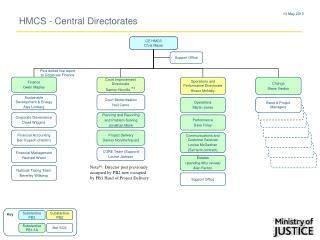 HMCS - Central Directorates