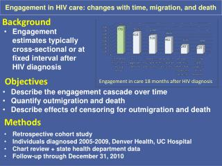 Engagement in HIV care: changes with time, migration, and death