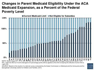 changes in parent medicaid eligibility under the aca medicaid expansion as a percent of the federal poverty level medica