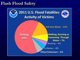 Flash Flood Safety