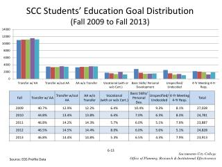 SCC Students' Education Goal Distribution (Fall  2009  to Fall  2013)