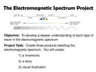 The Electromagnetic Spectrum Project