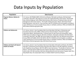 Data Inputs by Population