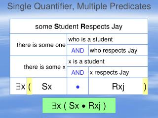 Single Quantifier, Multiple Predicates