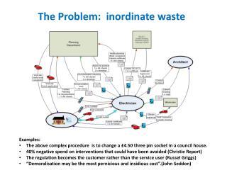 The Problem: inordinate waste
