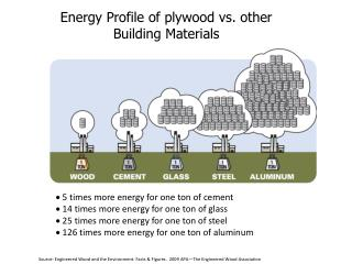 Energy Profile of plywood vs. other Building Materials