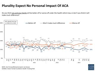 Plurality Expect No Personal Impact Of ACA