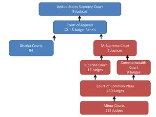 United States Supreme Court 9 Justices