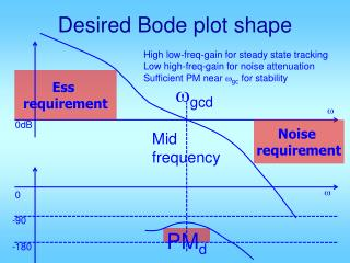 Desired Bode plot shape