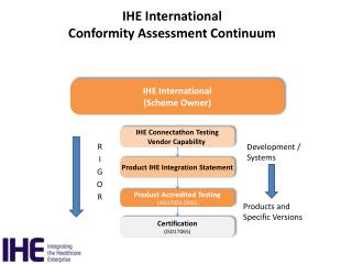 IHE International Conformity Assessment Continuum