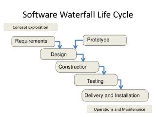 Software Waterfall Life Cycle