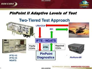 PinPoint  II Adaptive Levels of Test