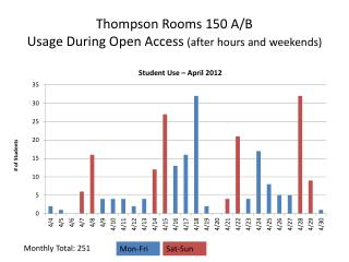 Thompson Rooms 150 A/B Usage During Open Access  (after hours and weekends)