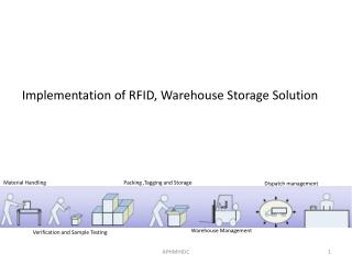Implementation of RFID, Warehouse Storage  Solution