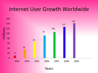 Internet User Growth Worldwide