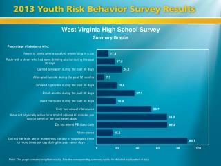 West Virginia High School Survey