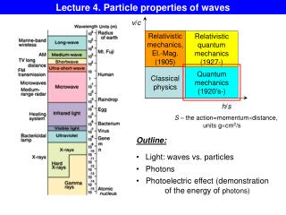 Lecture 4. Particle properties of waves