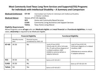 A  comparison of services provided to all or some LTSS programs