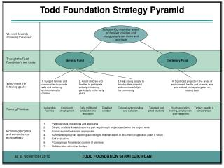 Todd Foundation Strategy Pyramid