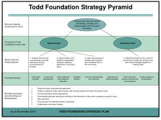 Todd Foundation Strategy Pyramid