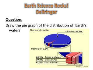 Earth Science Rocks! Bellringer