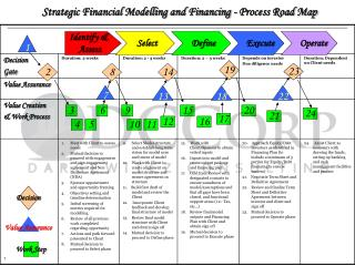 Strategic Financial Modelling and Financing - Process Road Map