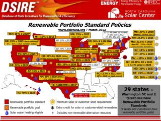 Renewable Portfolio Standard Policies ..