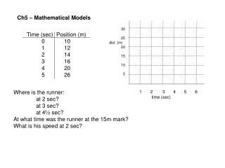 Ch5 – Mathematical Models