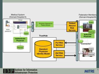Medical System (Domain/Hospital A)