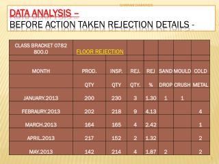 DATA ANALYSIS –  BEFORE ACTION TAKEN REJECTION DETAILS -