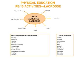 PHYSICAL EDUCATION PE/10  ACTIVITIES—LACROSSE