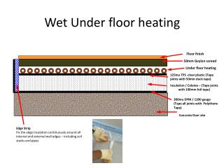 Wet Under  floor heating