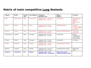 Matrix of main competitive  Lung  Sealants