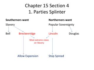 Chapter 15 Section 4 1. Parties Splinter
