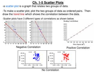 Ch. 1-5 Scatter Plots