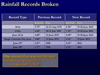 Rainfall Records Broken