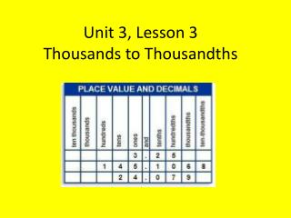 Unit 3, Lesson 3 Thousands to Thousandths