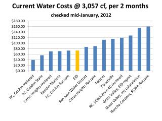 Current Water Costs @ 3,057  cf , per 2 months checked mid-January, 2012
