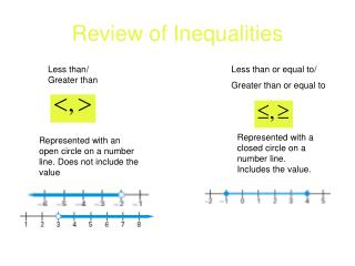 Review of Inequalities