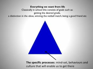 The specific processes : mind-set, behaviours and  culture that will enable us to get there