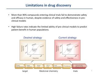 Limitations in drug discovery