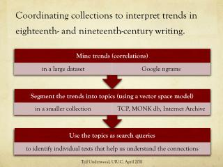 Coordinating collections to interpret trends in eighteenth- and nineteenth-century writing.