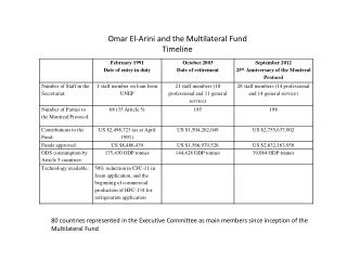 Omar  El- Arini  and the Multilateral Fund Timeline