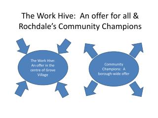 The Work Hive:  An offer  for  all & Rochdale's Community Champions