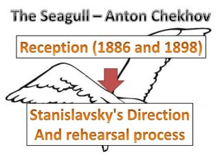 The Seagull – Anton Chekhov